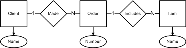 What Is Entity Relationship Model At Explain Extended